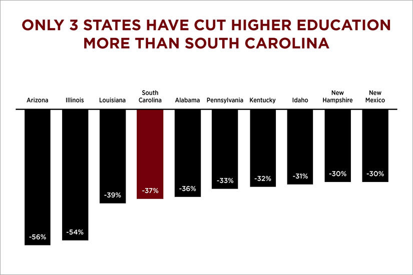 Chart showing that only 3 states have cut higher education more than South Carolina