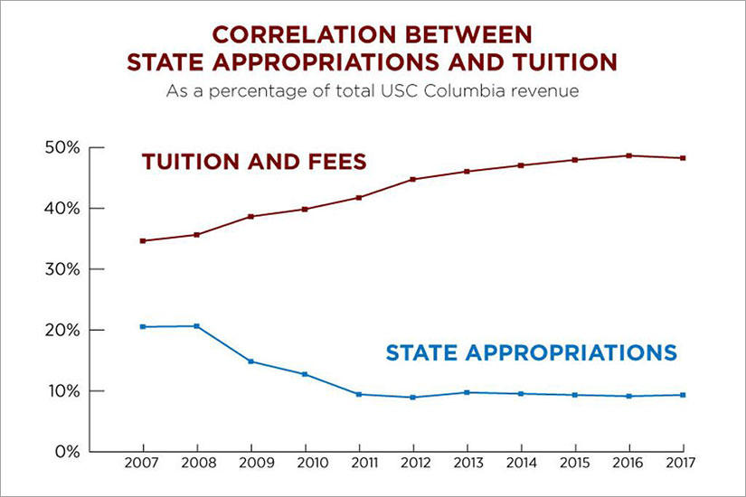 Chart showing the increase of tuition and decrease of state appropriations over time.