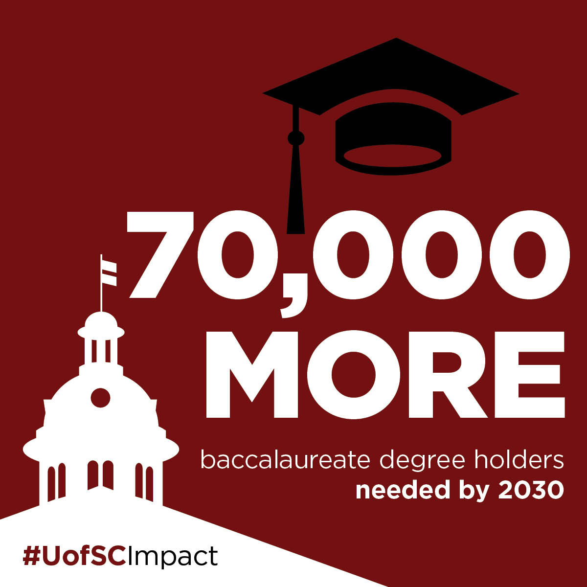 70,000 more baccalaureat degree holders needed by 2030 #UofSCImpact