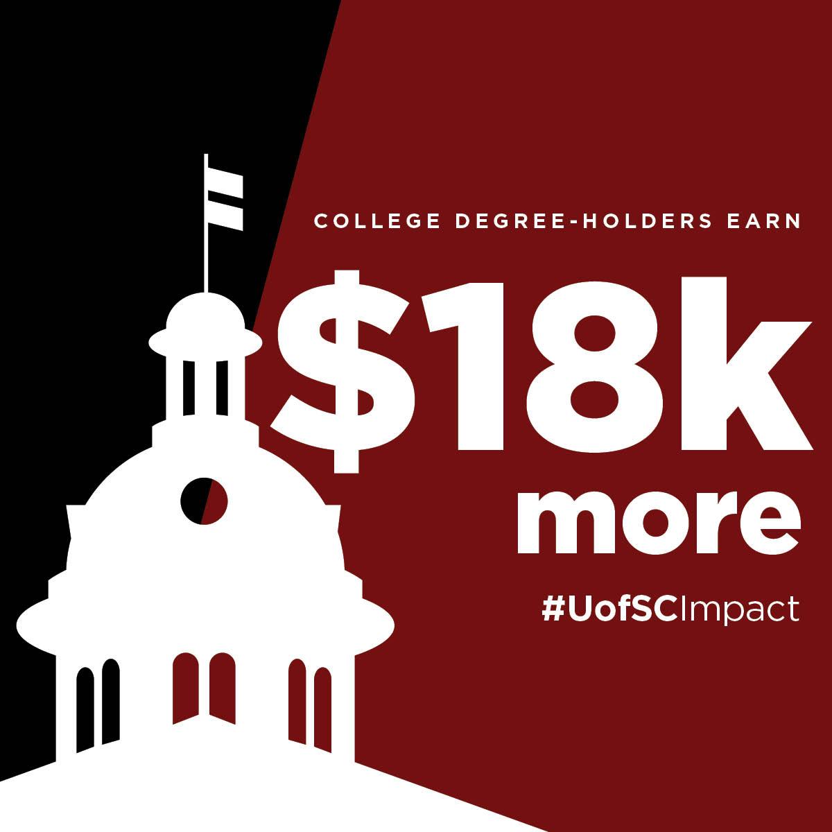 College degree-holders earn $18k more #UofSCImpact
