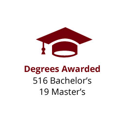 Infographic: Degrees Awarded: 516 Bachelor's, 19 Master's
