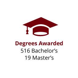 Infographic: Degrees Awarded: 516 Bachelor's, 19 Master's
