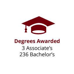 Infographic: Degrees Awarded: 2 Associates, 236 Bachelor's