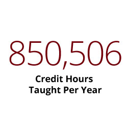 Infographic: 850,506 Credit hours taught per year