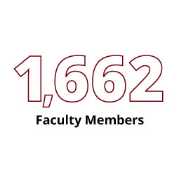 Infographic: 1,662 Faculty Members