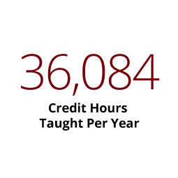 Infographic: 36,084 Credit hours taught per year