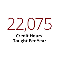 Infographic: 22,075 Credit hours taught per year