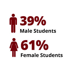 Infographic: 39% Male Students, 61% Female Students