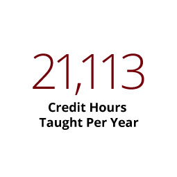 Infographic: 21,113 Credit hours taught per year