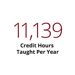 Infographic: 11,139 Credit Hours tought per year