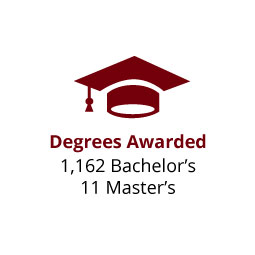 Infographic: Degrees Awarded: 1,162 Bachelor's, 11 Master's
